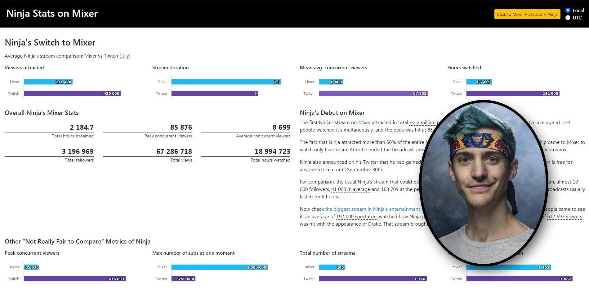 הנתונים העגומים של Ninja במיקסר